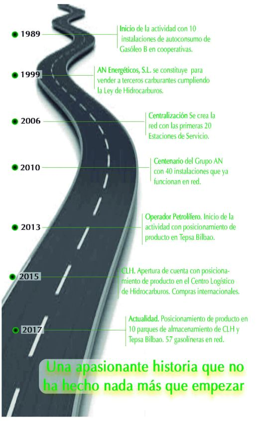 Carretera trayectoria